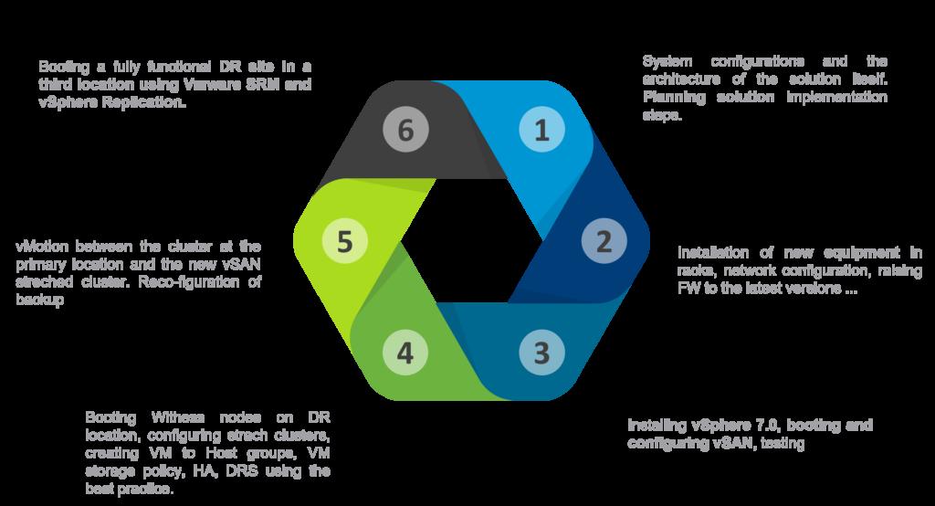 koraci implementacije