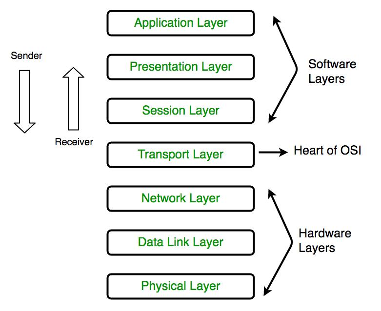 OSI model 7 layer network