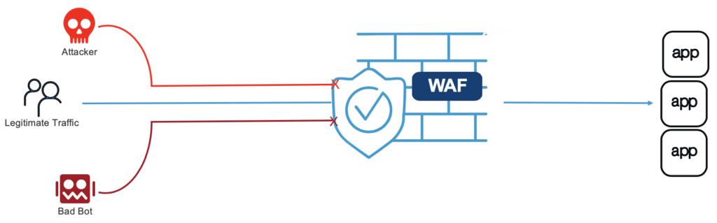 WAF concept
